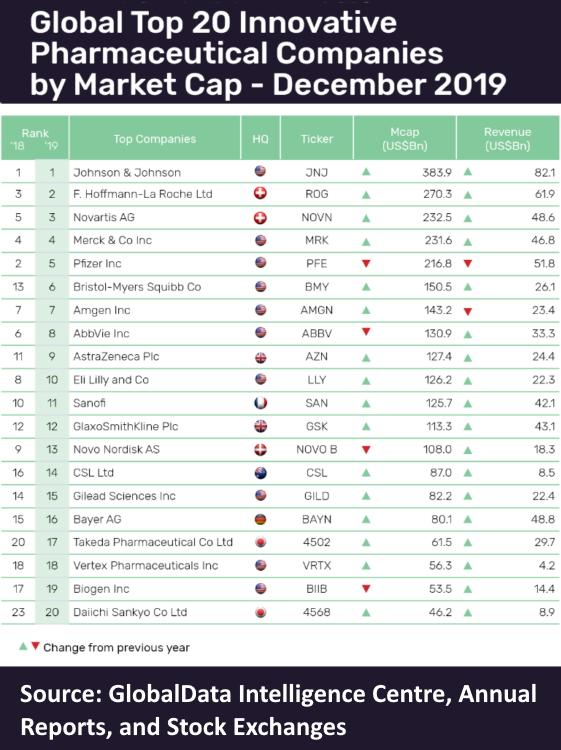 After Celgene deal, BMS shoots up pharma market cap rankings