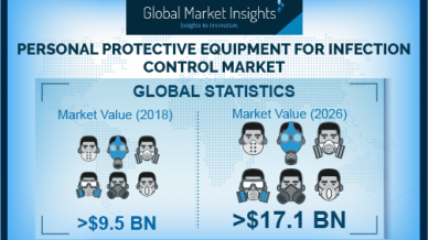 PPE for Infection Control Market Will Touch $17.1 Billion By 2026