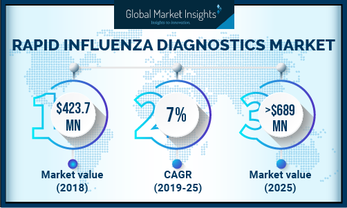 Rapid Influenza Diagnostic Tests Market will touch $689 million by 2025