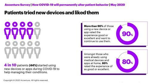 Virtual healthcare during pandemic has won patients over; survey