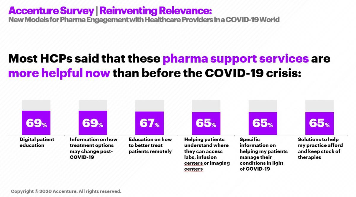 Accenture-HCP-COVID-19-Survey_Image1