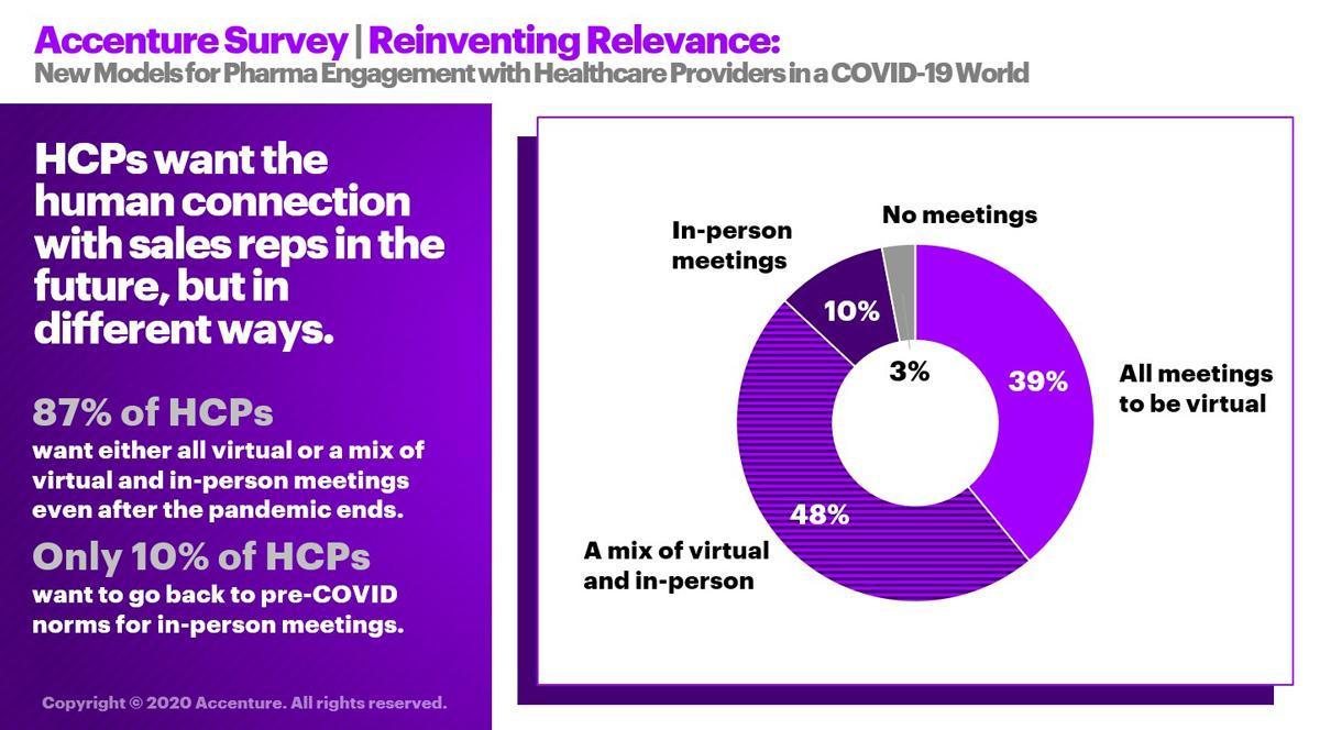Accenture-HCP-COVID-19-Survey_Image2
