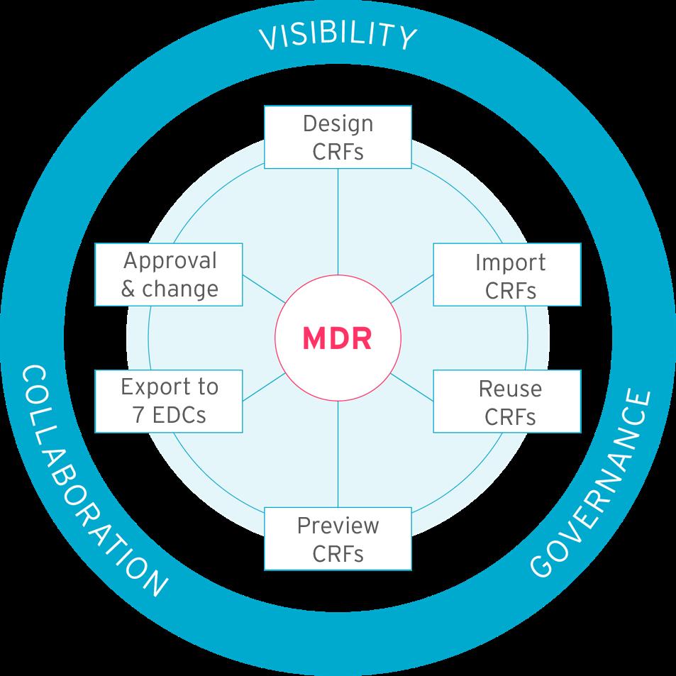 formedix-clinical-metadata-repository