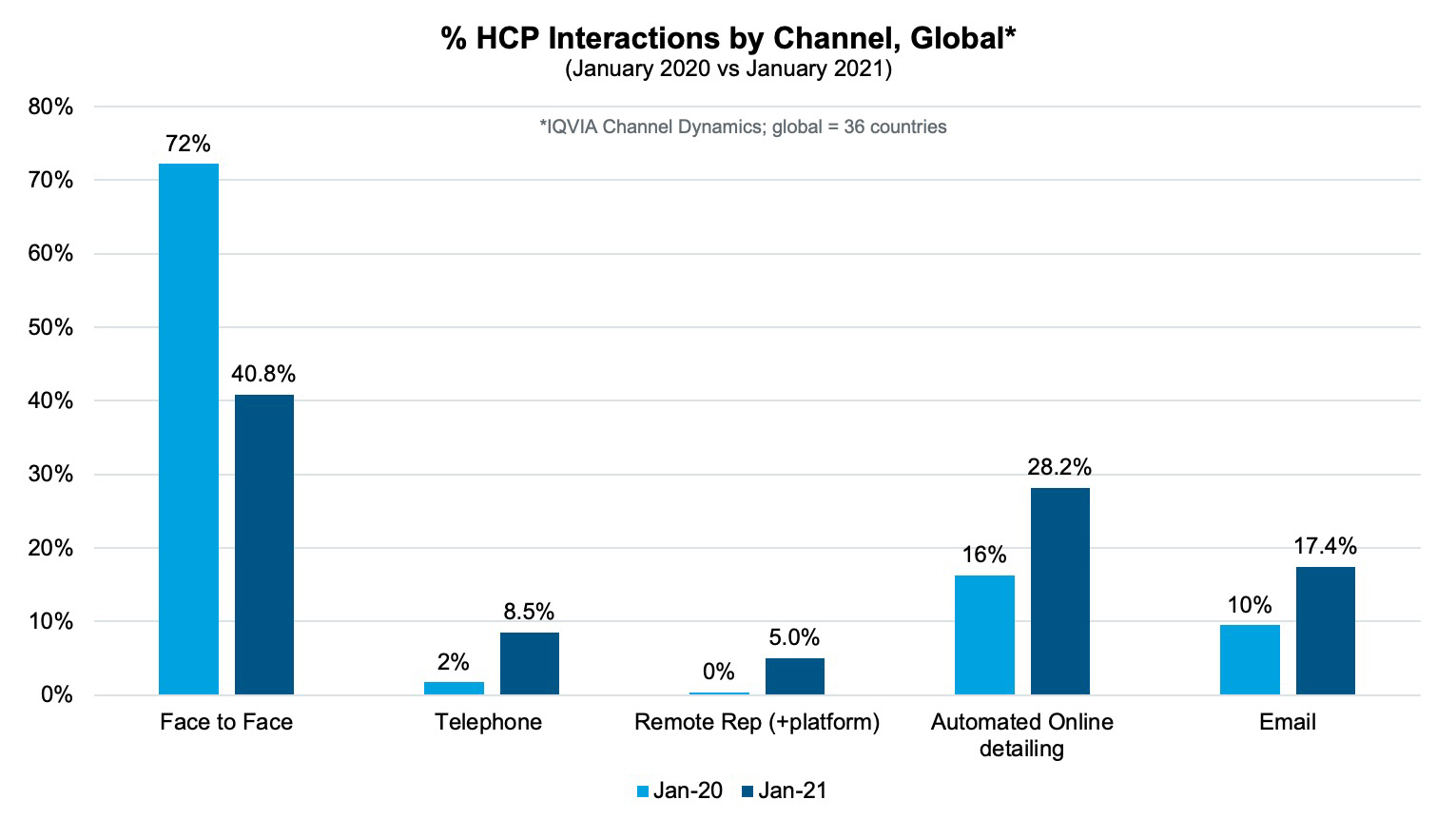 HCPs intercations by channel Global