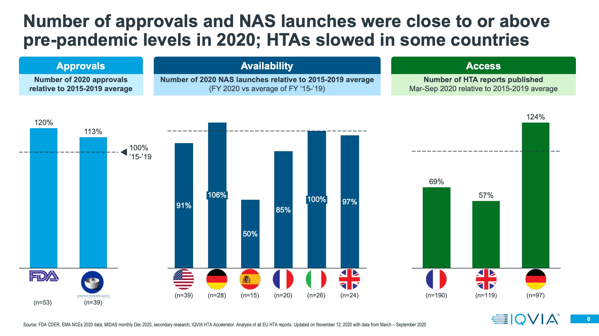Number of approvals and NAS launches were close to or above pre-pandemic levels in 2020