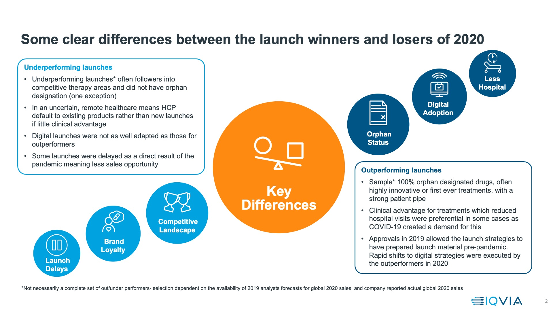 Some clear differences between the launch winners and losers of 2020