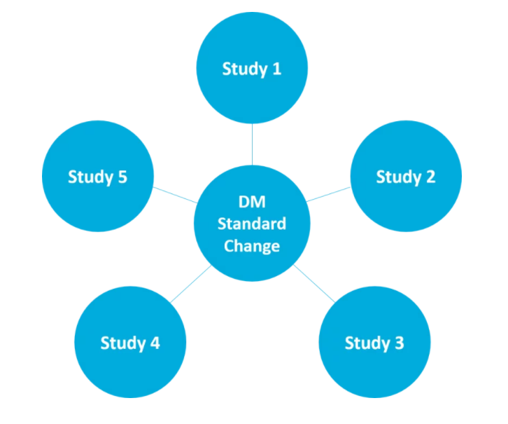 Impact analysis in MDR