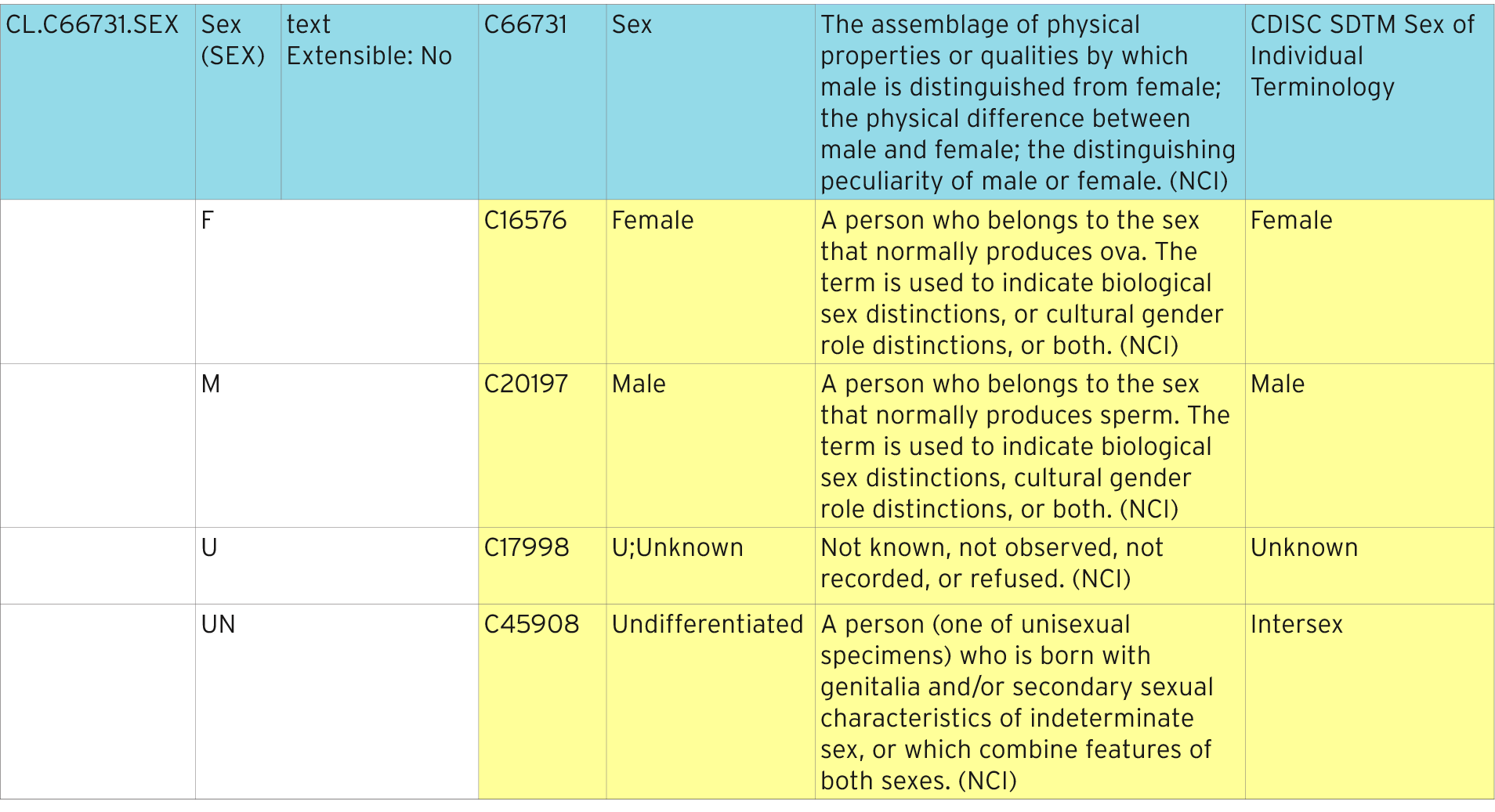 NCI terminology in clinical trials