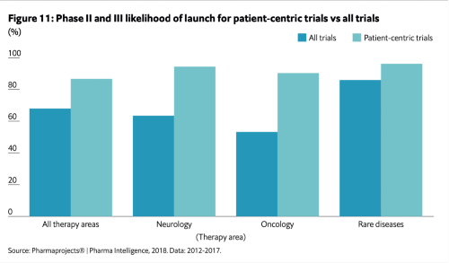 Prime Global patient centric clinical trials